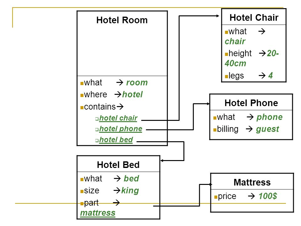 Hotel Room what  room where  hotel contains   hotel chair  hotel phone  hotel bed Hotel Chair what  chair height  20- 40cm legs  4 Hotel Phone what  phone billing  guest Hotel Bed what  bed size  king part  mattress Mattress price  100$