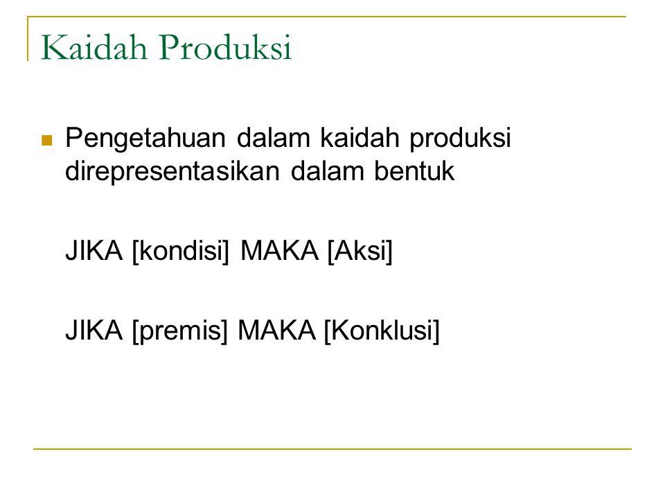 Kaidah Produksi Pengetahuan dalam kaidah produksi direpresentasikan dalam bentuk JIKA [kondisi] MAKA [Aksi] JIKA [premis] MAKA [Konklusi]