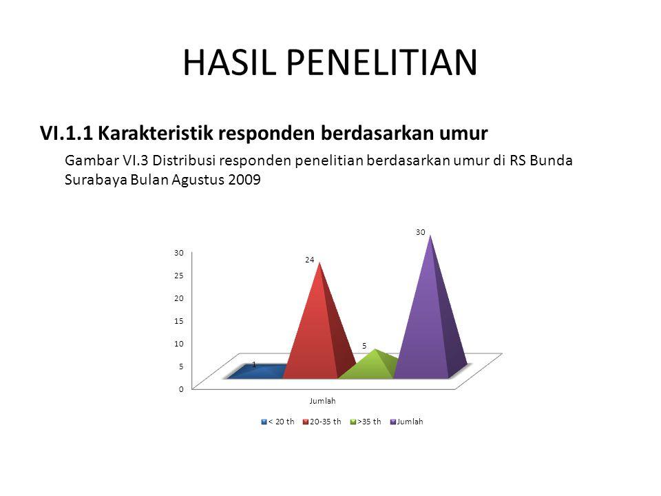 HASIL PENELITIAN VI.1.1 Karakteristik responden berdasarkan umur Gambar VI.3 Distribusi responden penelitian berdasarkan umur di RS Bunda Surabaya Bul