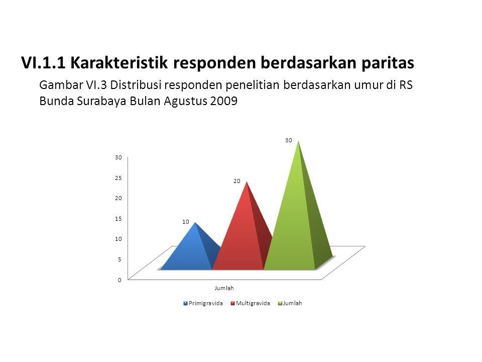 VI.1.1 Karakteristik responden berdasarkan paritas Gambar VI.3 Distribusi responden penelitian berdasarkan umur di RS Bunda Surabaya Bulan Agustus 200