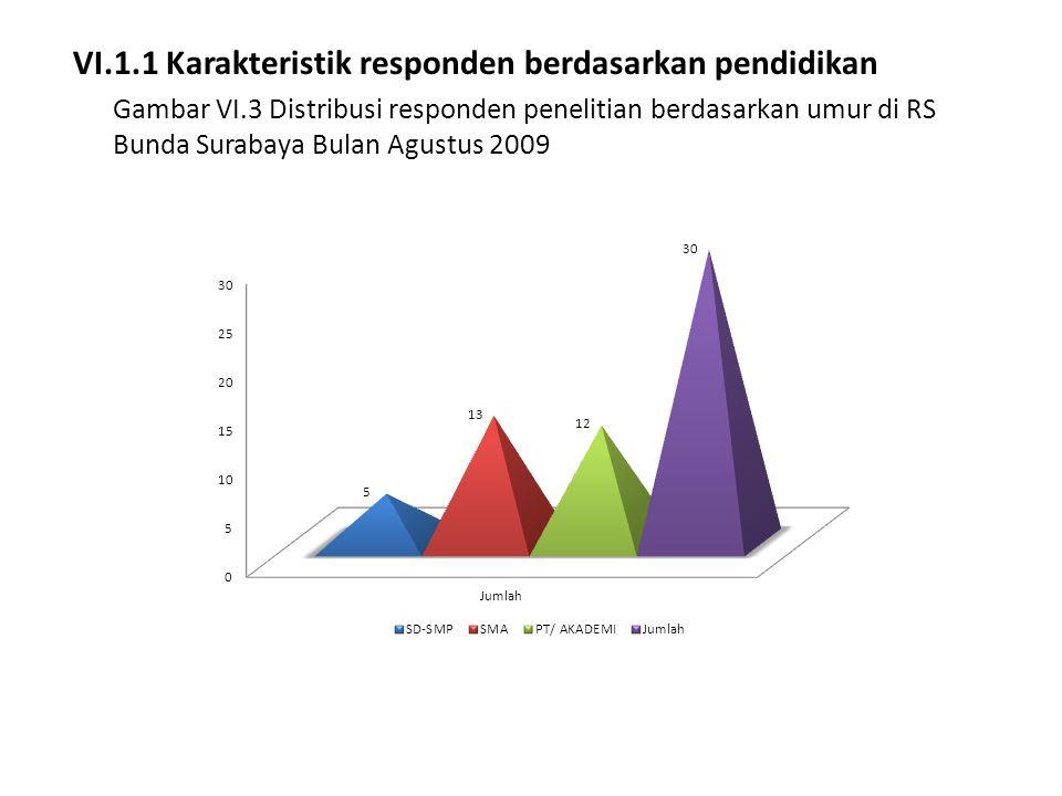 VI.1.1 Karakteristik responden berdasarkan pendidikan Gambar VI.3 Distribusi responden penelitian berdasarkan umur di RS Bunda Surabaya Bulan Agustus