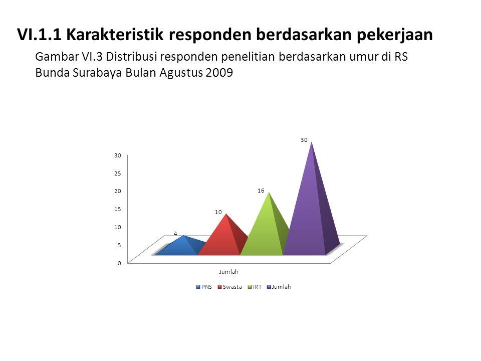 VI.1.1 Karakteristik responden berdasarkan pekerjaan Gambar VI.3 Distribusi responden penelitian berdasarkan umur di RS Bunda Surabaya Bulan Agustus 2
