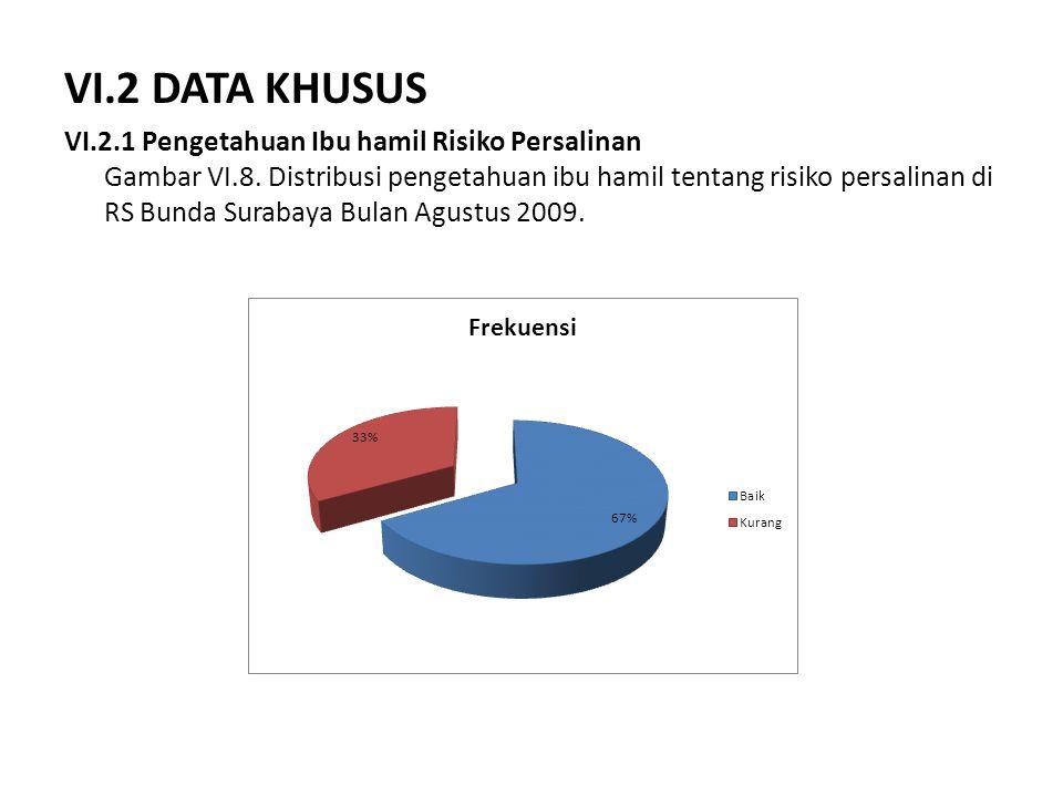 VI.2 DATA KHUSUS VI.2.1 Pengetahuan Ibu hamil Risiko Persalinan Gambar VI.8. Distribusi pengetahuan ibu hamil tentang risiko persalinan di RS Bunda Su