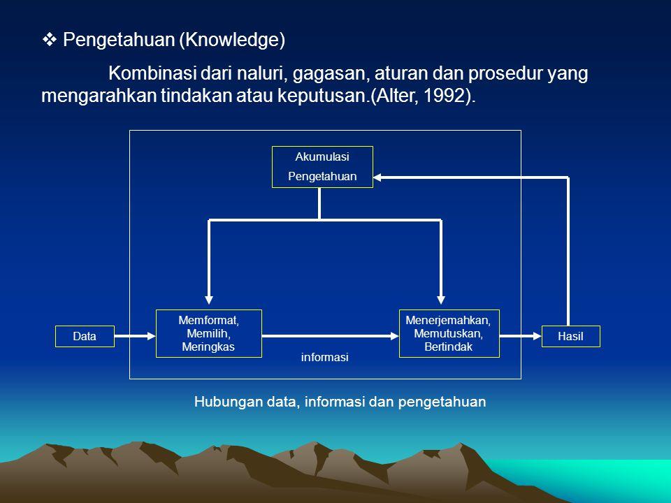  Pengetahuan (Knowledge) Kombinasi dari naluri, gagasan, aturan dan prosedur yang mengarahkan tindakan atau keputusan.(Alter, 1992). Akumulasi Penget