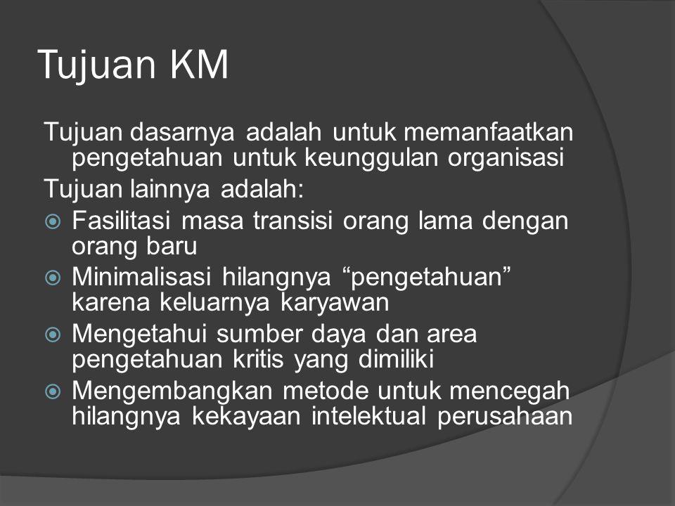 KM untuk Individual  Membantu orang mengerjakan tugas  Membangun ikatan komunitas dengan organisasi  Membantu orang tetap up-to-date  Menyediakan tantangan dan kesempatan untuk berkontribusi