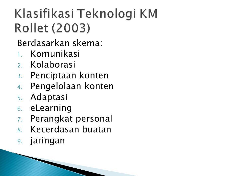 Berdasarkan skema: 1. Komunikasi 2. Kolaborasi 3. Penciptaan konten 4. Pengelolaan konten 5. Adaptasi 6. eLearning 7. Perangkat personal 8. Kecerdasan