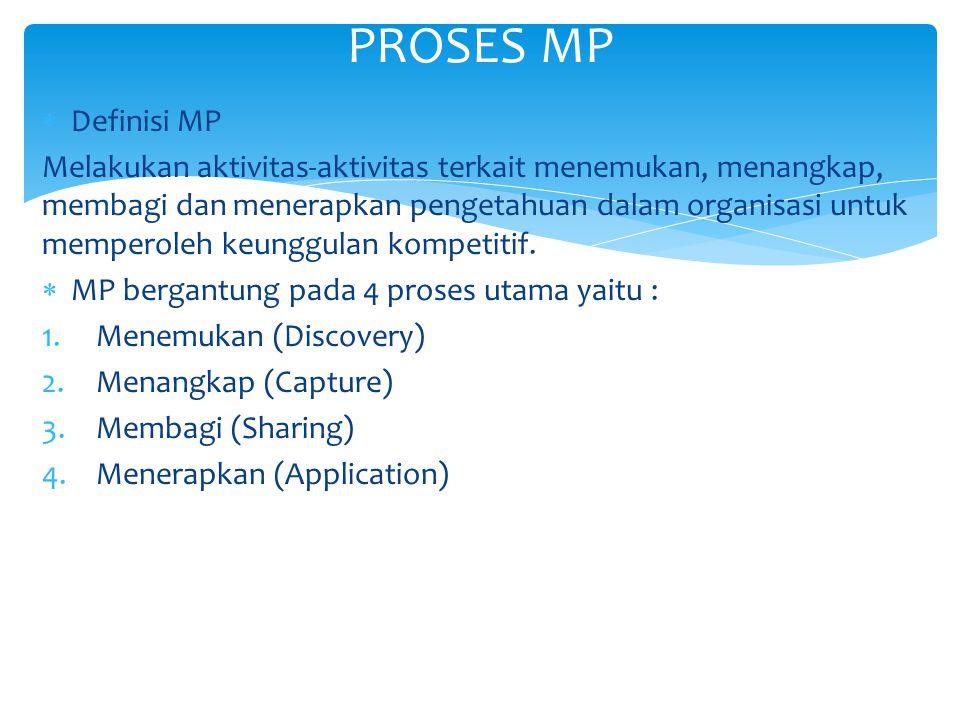 2.EXCHANGE Fokus : berbagi pengetahuan eksplisit.