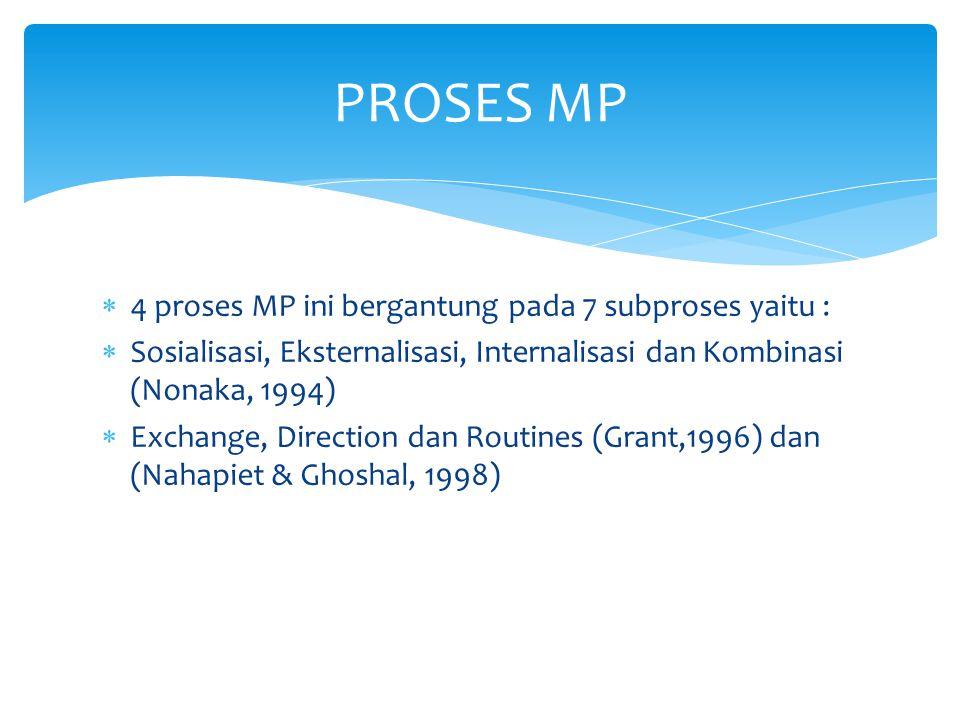  4 proses MP ini bergantung pada 7 subproses yaitu :  Sosialisasi, Eksternalisasi, Internalisasi dan Kombinasi (Nonaka, 1994)  Exchange, Direction dan Routines (Grant,1996) dan (Nahapiet & Ghoshal, 1998) PROSES MP
