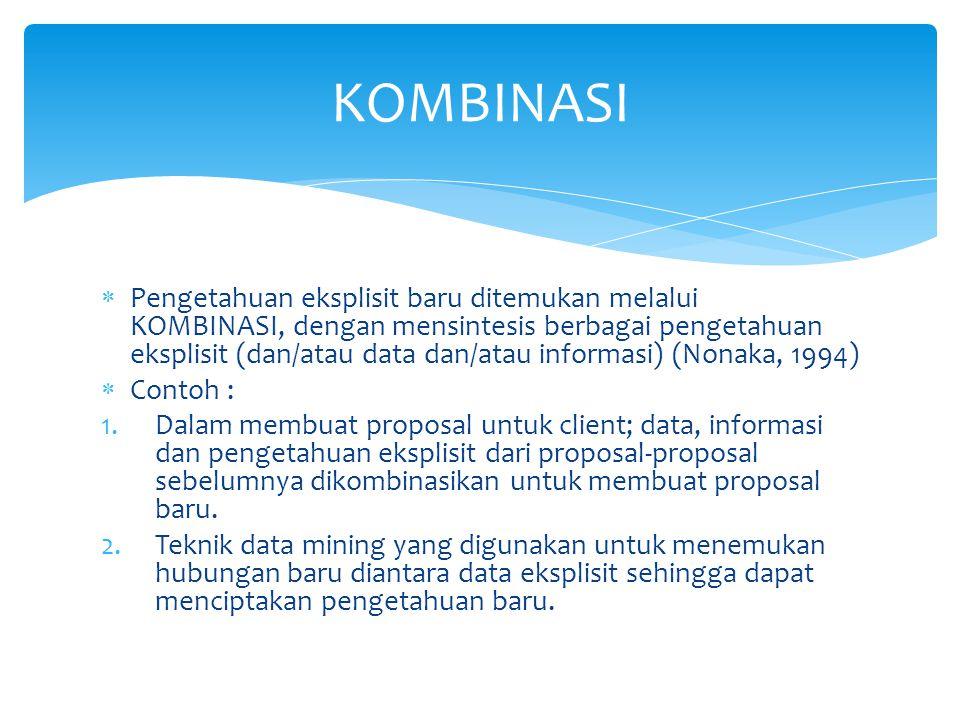  Pengetahuan eksplisit baru ditemukan melalui KOMBINASI, dengan mensintesis berbagai pengetahuan eksplisit (dan/atau data dan/atau informasi) (Nonaka, 1994)  Contoh : 1.Dalam membuat proposal untuk client; data, informasi dan pengetahuan eksplisit dari proposal-proposal sebelumnya dikombinasikan untuk membuat proposal baru.