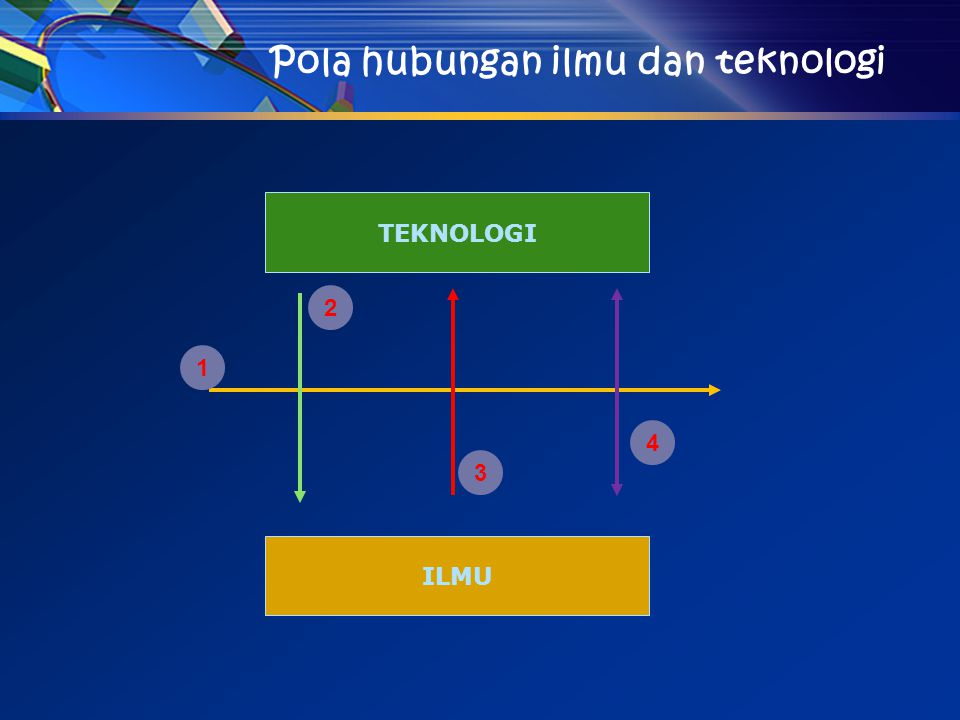 Penjelasan Diagram Alur Pola hubungan ilmu dan teknologi 1.Teknologi dan ilmu masing-masing berkembang dan mecapai kemajuan sendiri-sendiri tanpa pengaruh penting atau dorongan utama dari pihak lainnya.