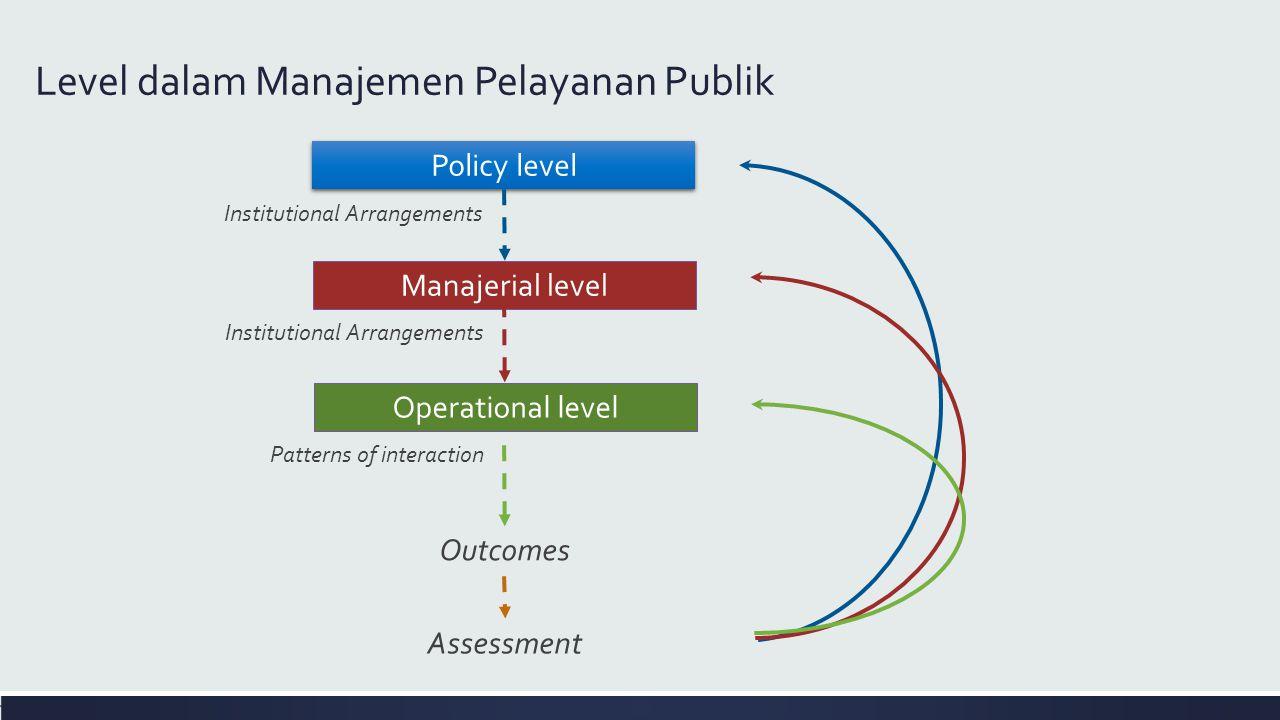 Level dalam Manajemen Pelayanan Publik Policy level Institutional Arrangements Manajerial level Institutional Arrangements Operational level Patterns of interaction Outcomes Assessment