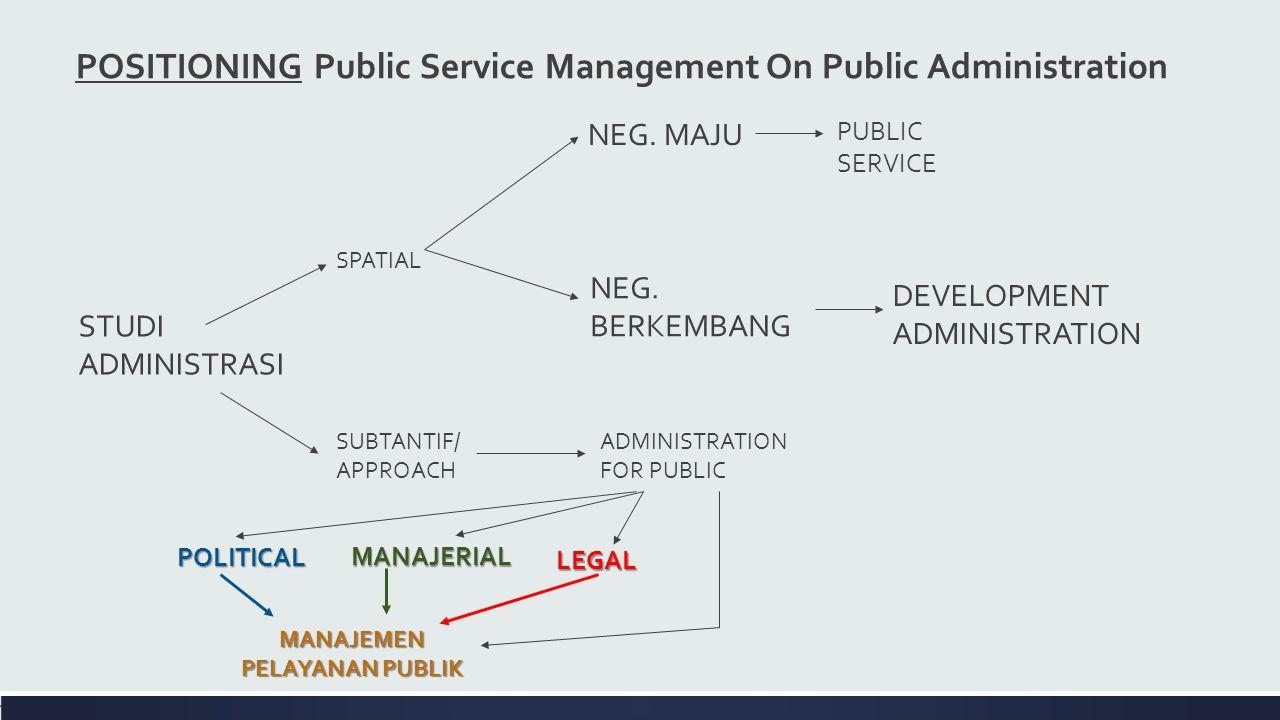 STUDI ADMINISTRASI POLITICAL NEG. MAJU SUBTANTIF/ APPROACH SPATIAL NEG. BERKEMBANG PUBLIC SERVICE DEVELOPMENT ADMINISTRATION MANAJERIAL ADMINISTRATION