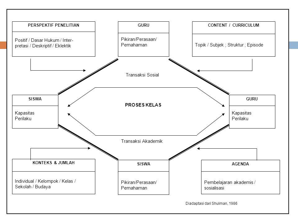 GURU Pikiran/Perasaan/ Pemahaman SISWA Kapasitas Perilaku GURU Kapasitas Perilaku CONTENT / CURRICULUM Topik / Subjek ; Struktur ; Episode SISWA Pikiran/Perasaan/ Pemahaman PERSPEKTIF PENELITIAN Positif / Dasar Hukum / Inter- pretasi / Deskriptif / Eklektik Transaksi Sosial Transaksi Akademik PROSES KELAS KONTEKS & JUMLAH Individual / Kelompok / Kelas / Sekolah / Budaya AGENDA Pembelajaran akademis / sosialisasi Diadaptasi dari Shulman, 1986