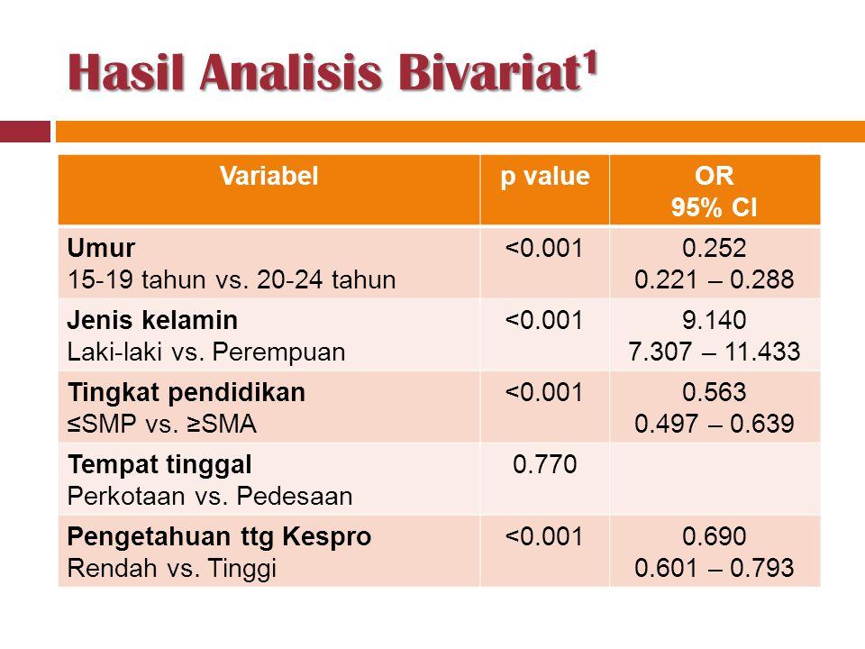 Hasil Analisis Bivariat 1 Variabelp valueOR 95% CI Umur 15-19 tahun vs. 20-24 tahun <0.0010.252 0.221 – 0.288 Jenis kelamin Laki-laki vs. Perempuan <0