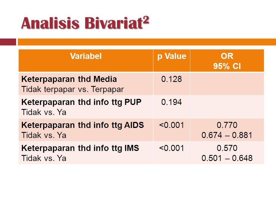 Analisis Bivariat 2 Variabelp ValueOR 95% CI Keterpaparan thd Media Tidak terpapar vs. Terpapar 0.128 Keterpaparan thd info ttg PUP Tidak vs. Ya 0.194