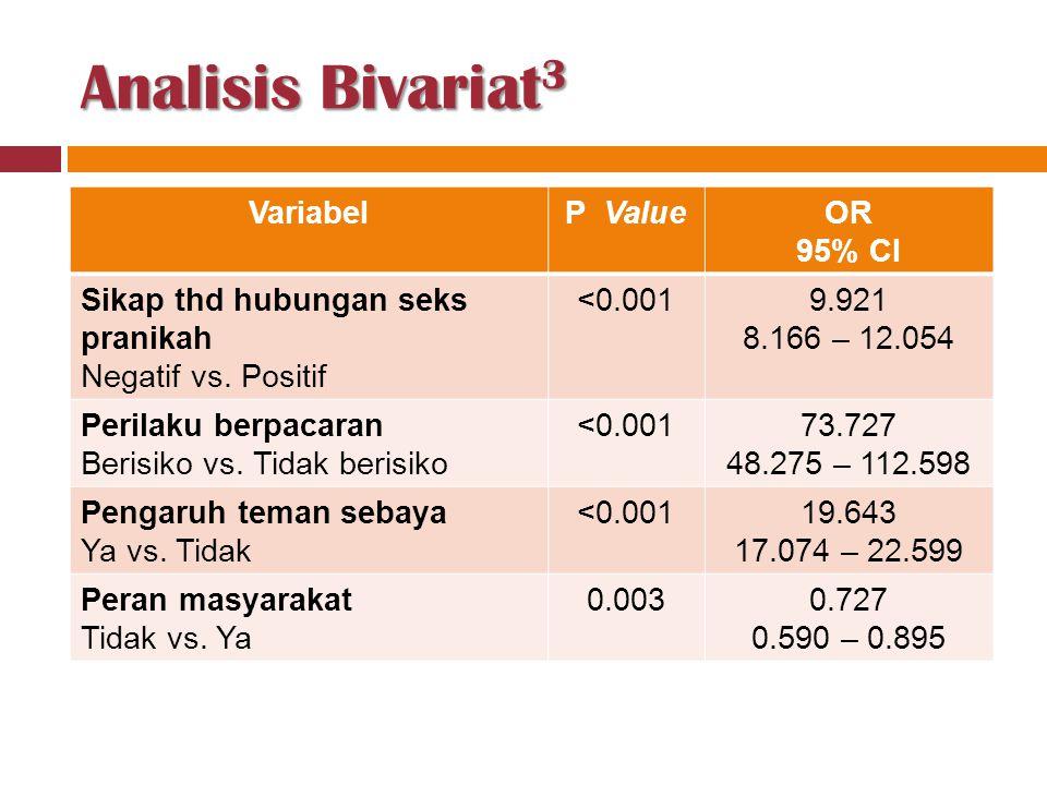 Analisis Bivariat 3 VariabelP ValueOR 95% CI Sikap thd hubungan seks pranikah Negatif vs. Positif <0.0019.921 8.166 – 12.054 Perilaku berpacaran Beris