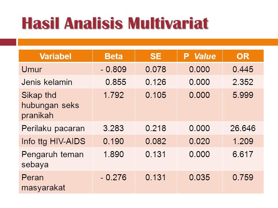 Hasil Analisis Multivariat VariabelBetaSEP ValueOR Umur- 0.8090.0780.0000.445 Jenis kelamin 0.8550.1260.0002.352 Sikap thd hubungan seks pranikah 1.79