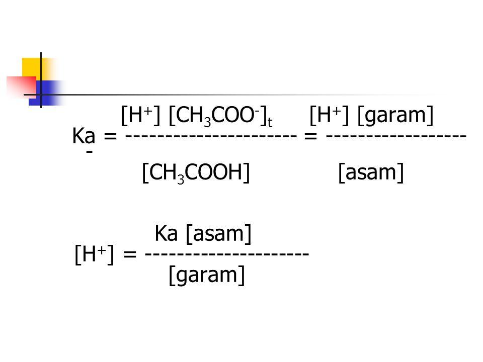 [H + ] [CH 3 COO - ] t [H + ] [garam] Ka = ---------------------- = ------------------ - [CH 3 COOH] [asam] Ka [asam] [H + ] = --------------------- [