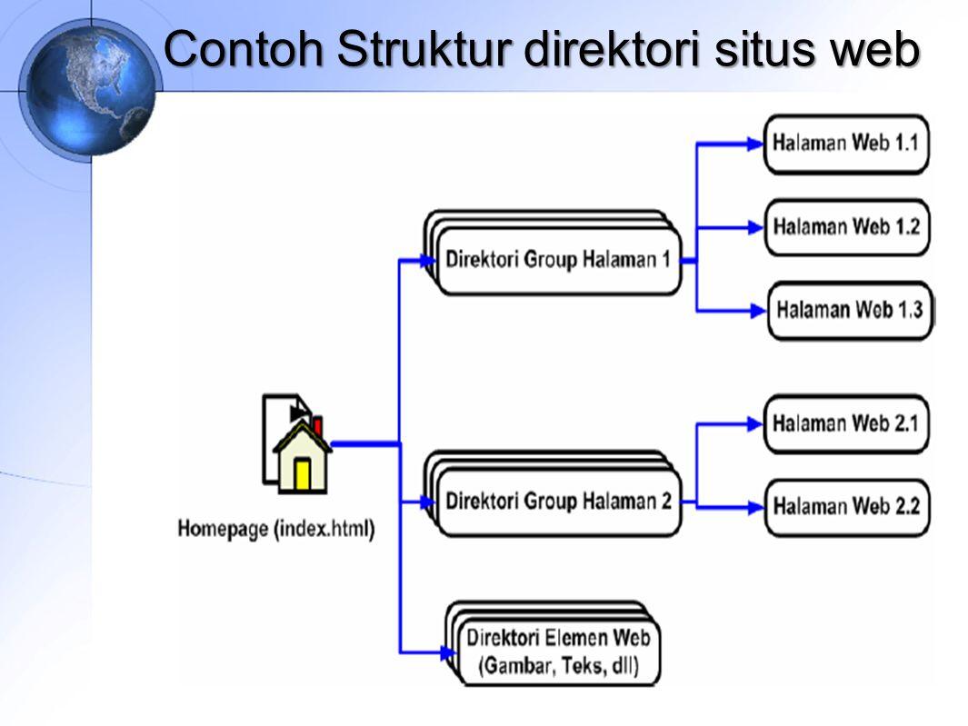 Contoh Struktur direktori situs web