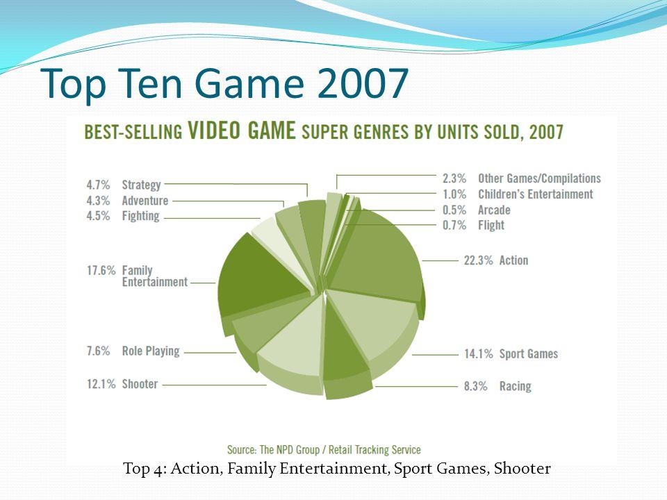 Top 4: Action, Family Entertainment, Sport Games, Shooter Top Ten Game 2007
