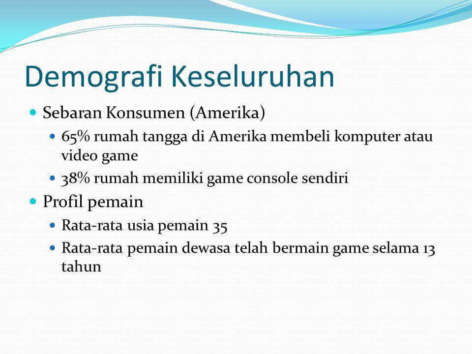 Demografi Keseluruhan Sebaran Konsumen (Amerika) 65% rumah tangga di Amerika membeli komputer atau video game 38% rumah memiliki game console sendiri Profil pemain Rata-rata usia pemain 35 Rata-rata pemain dewasa telah bermain game selama 13 tahun
