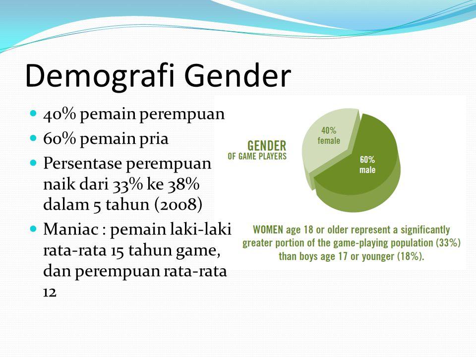 Demografi Gender 40% pemain perempuan 60% pemain pria Persentase perempuan naik dari 33% ke 38% dalam 5 tahun (2008) Maniac : pemain laki-laki rata-rata 15 tahun game, dan perempuan rata-rata 12