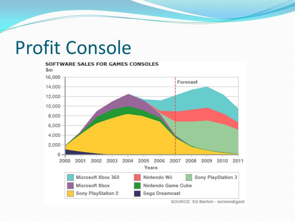 Profit Console