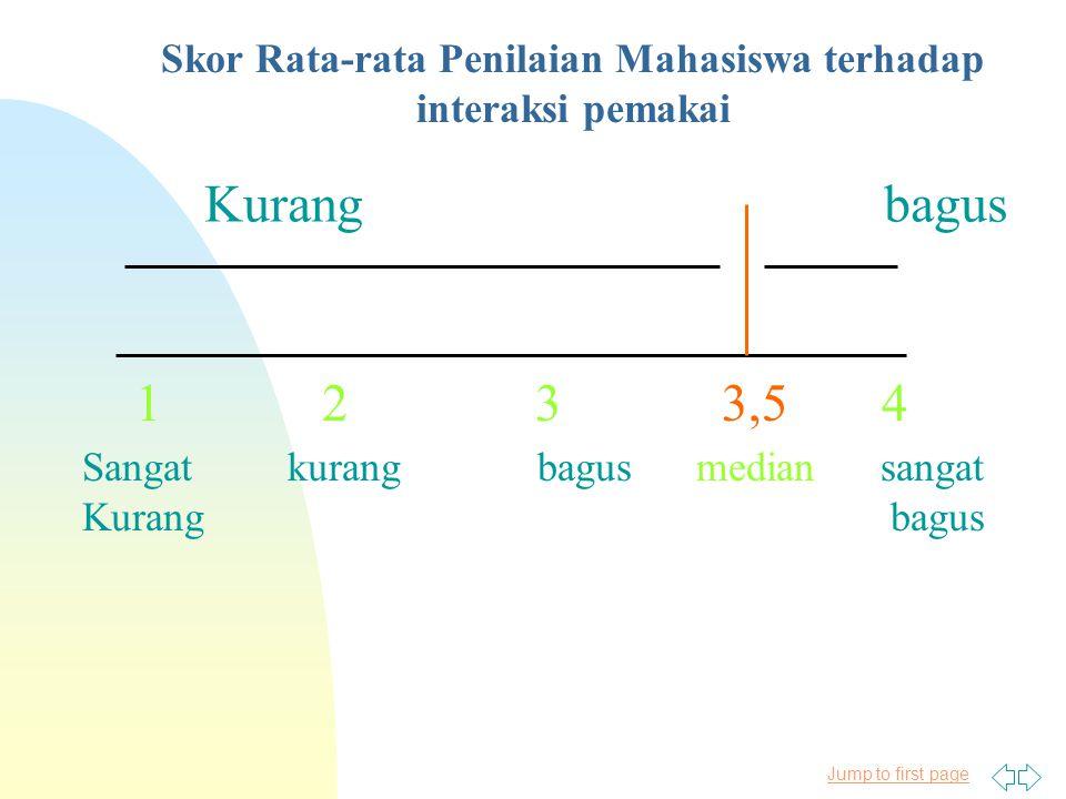 Jump to first page Skor Rata-rata Penilaian Mahasiswa terhadap Penyajian materi 1 Sangat kurang 2 Kurang 3 Bagus 4 Sangat Bagus Median X 2,8 kurangbagus