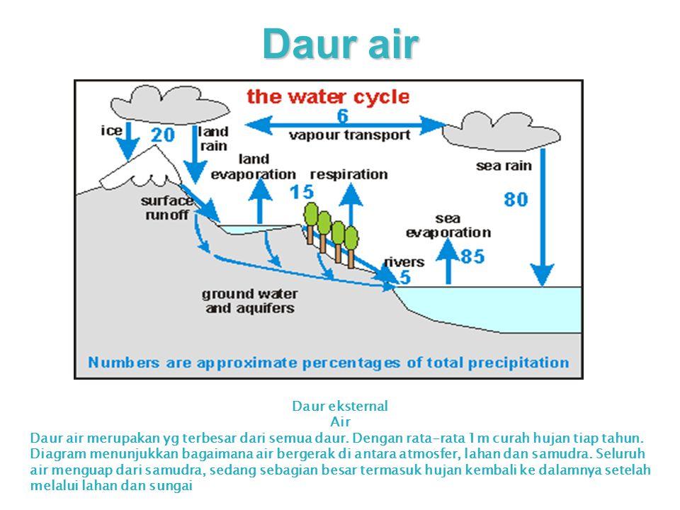 Daur air Daur eksternal Air Daur air merupakan yg terbesar dari semua daur. Dengan rata-rata 1m curah hujan tiap tahun. Diagram menunjukkan bagaimana