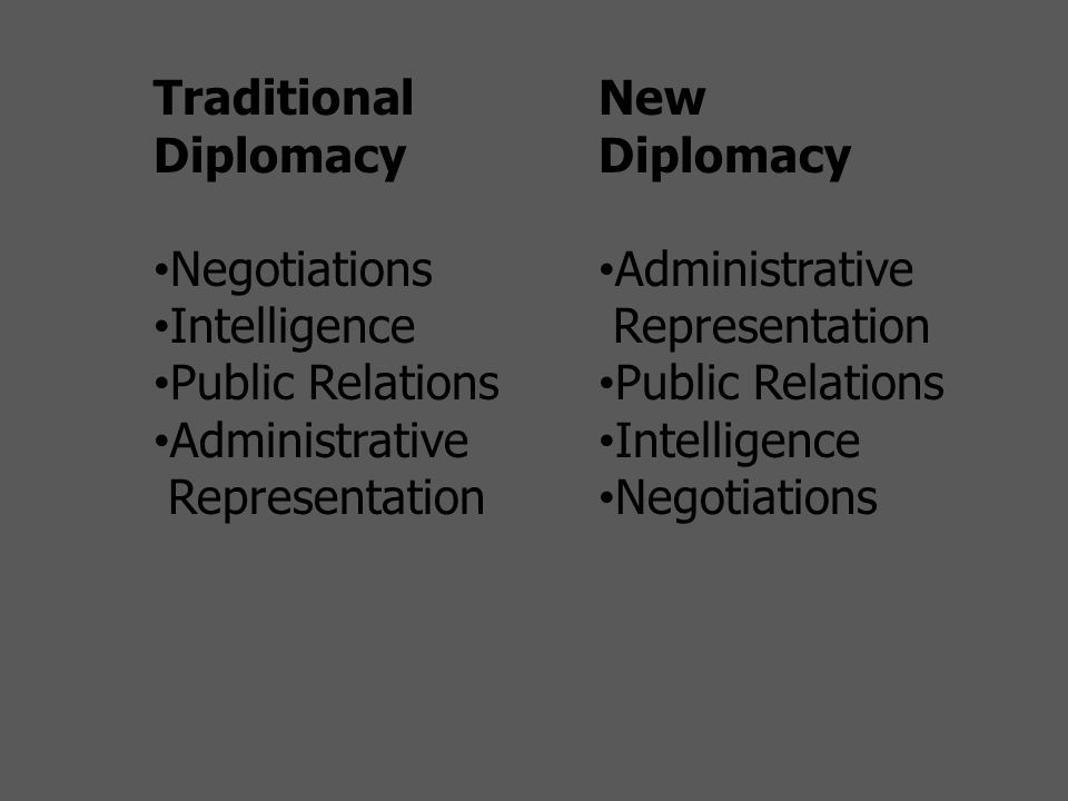 Traditional Diplomacy Negotiations Intelligence Public Relations Administrative Representation New Diplomacy Administrative Representation Public Relations Intelligence Negotiations
