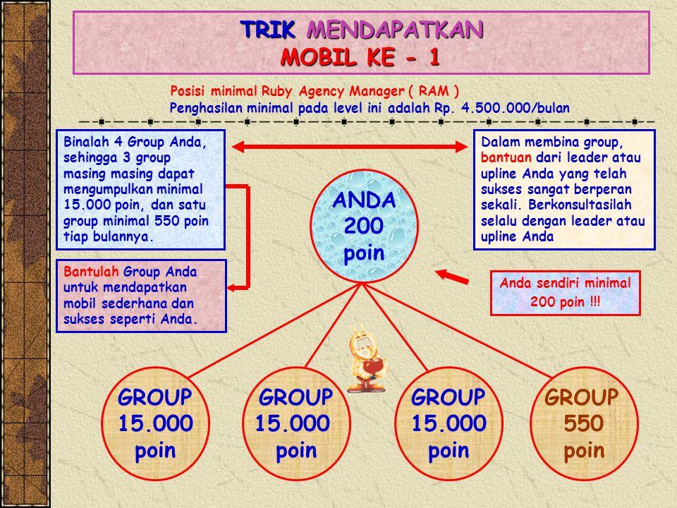 TRIK MENDAPATKAN MOBIL KE - 1 ANDA 200 poin GROUP 15.000 poin GROUP 15.000 poin GROUP 15.000 poin GROUP 550 poin Binalah 4 Group Anda, sehingga 3 grou