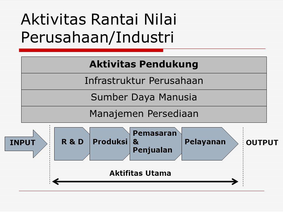 Aktivitas Rantai Nilai Perusahaan/Industri Aktivitas Pendukung Infrastruktur Perusahaan Sumber Daya Manusia Manajemen Persediaan R & DProduksi Pemasaran & Penjualan Pelayanan INPUT OUTPUT Aktifitas Utama