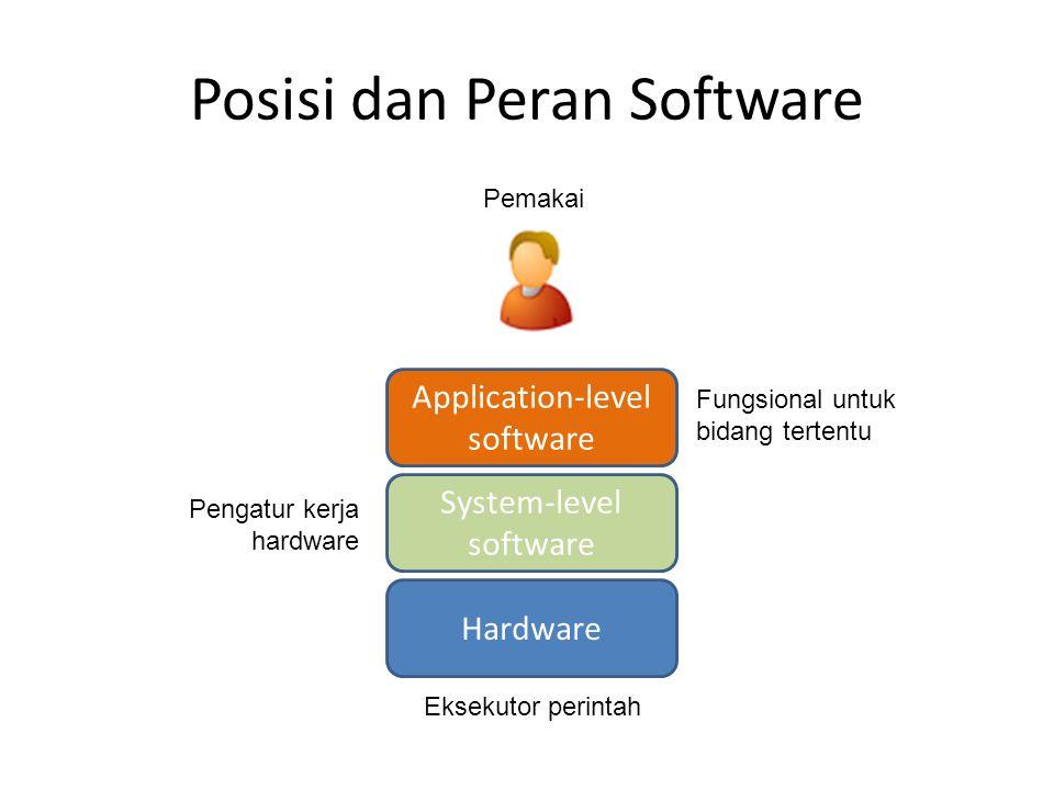 Posisi dan Peran Software Hardware System-level software Application-level software Pemakai Fungsional untuk bidang tertentu Pengatur kerja hardware E