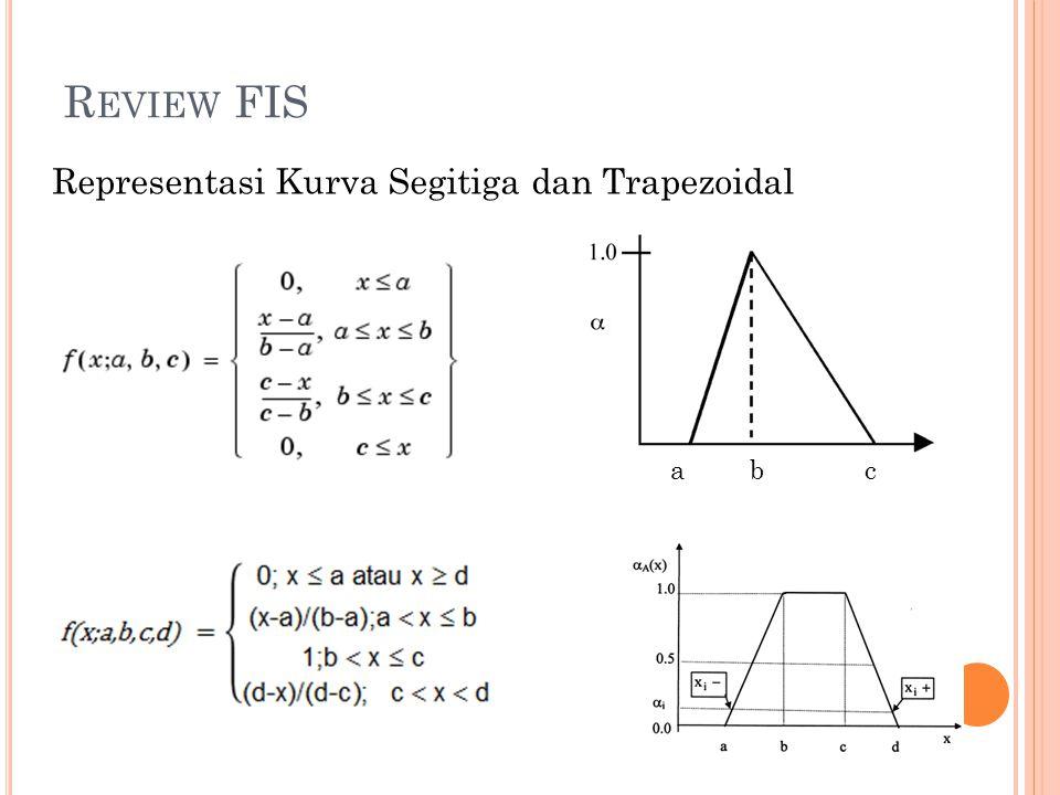 R EVIEW FIS Representasi Kurva Segitiga dan Trapezoidal abc