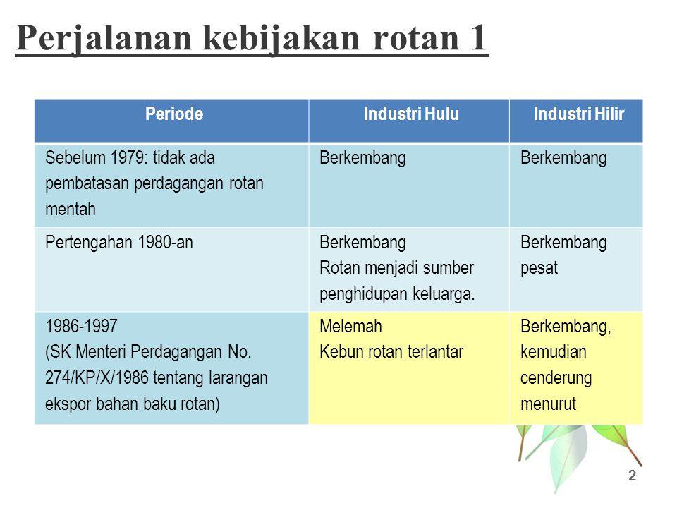 Perjalanan kebijakan rotan 2 3 PeriodeIndustri HuluIndustri Hilir 1998-2003 (kebijakan bebas ekspor rotan bulat dalam bentuk asalan dan setengah jadi; krisis ekonomi: deregulasi) Berkembang sangat pesatSangat melemah 2004 (SK nomor 355/MPP/Kep/5/2004: revitalisasi industri hilir) Sangat melemah Industri yang mengolah rotan alam sebagai bahan baku industri hilir banyak yang tutup.