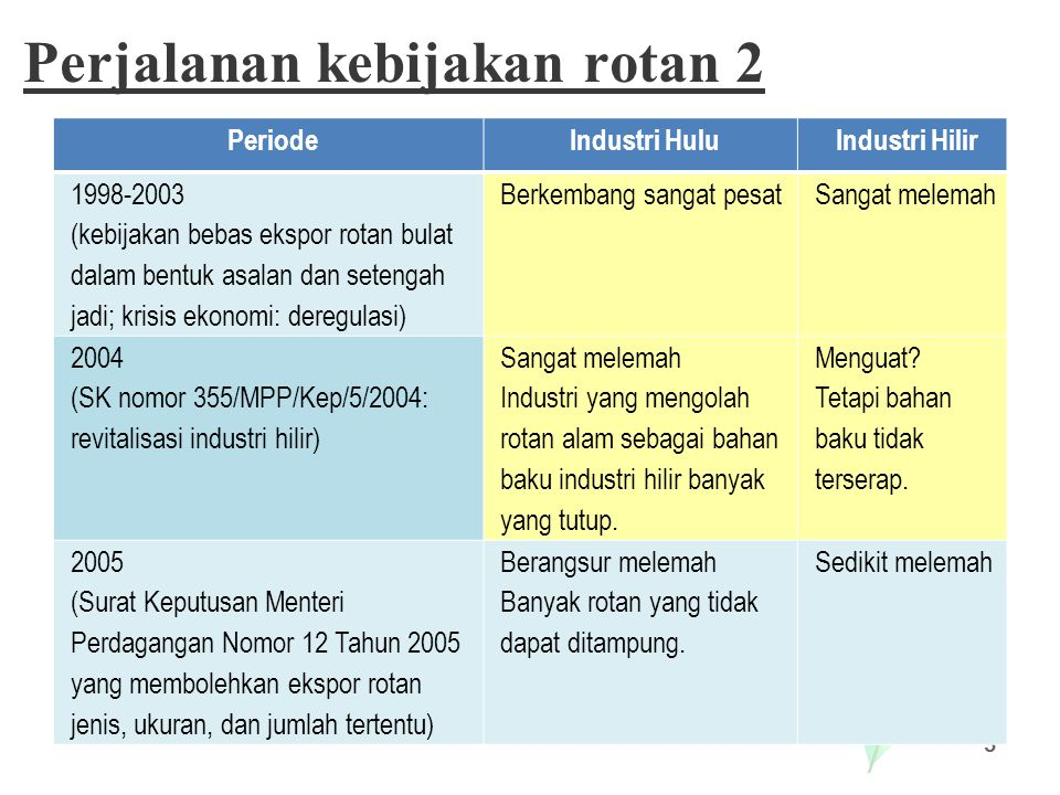Perjalanan kebijakan rotan 3 4 PeriodeIndustri HuluIndustri Hilir 2005 (Surat Keputusan Menteri Perdagangan Nomor 12 Tahun 2005 yang membolehkan ekspor rotan jenis, ukuran, dan jumlah tertentu) Berangsur melemah Banyak rotan yang tidak dapat ditampung.