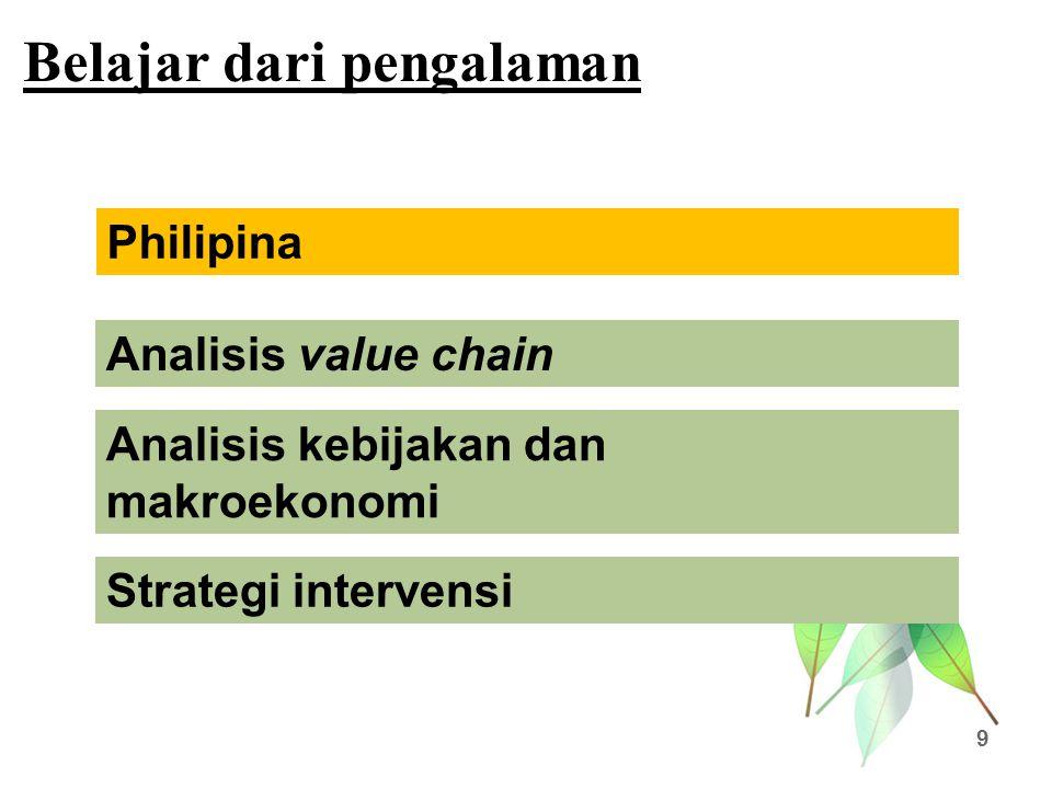 Belajar dari pengalaman 9 Analisis value chain Philipina Analisis kebijakan dan makroekonomi Strategi intervensi