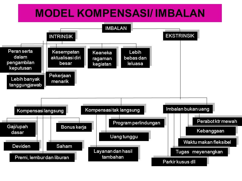 MODEL KOMPENSASI/ IMBALAN IMBALAN Kompensasi langsung INTRINSIK EKSTRINSIK Kesempatan aktualisasi diri besar Peran serta dalam pengambilan keputusan L