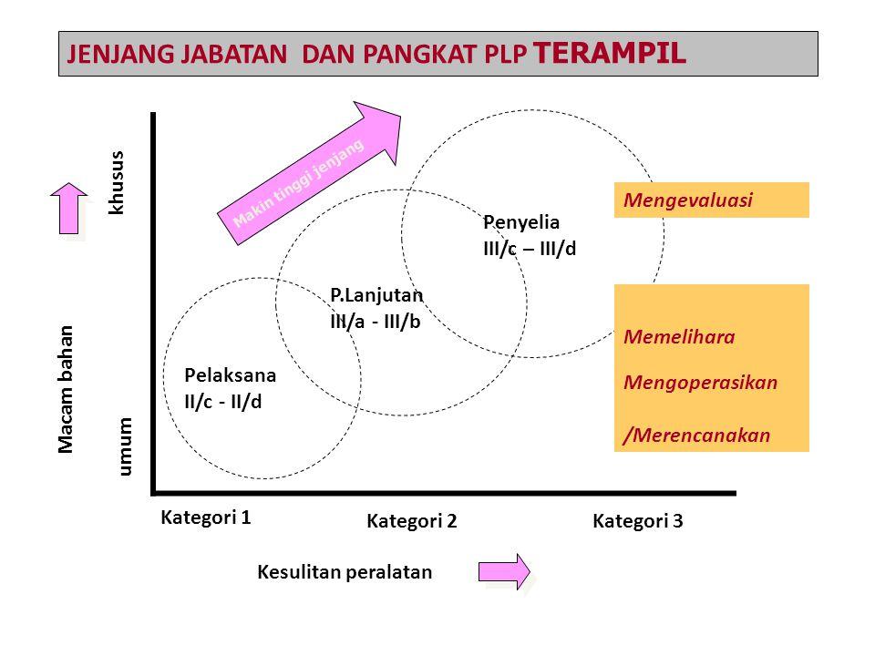 Kesulitan peralatan Macam bahan umum khusus Kategori 1 Kategori 2Kategori 3 JENJANG JABATAN DAN PANGKAT PLP TERAMPIL Pelaksana II/c - II/d P.Lanjutan