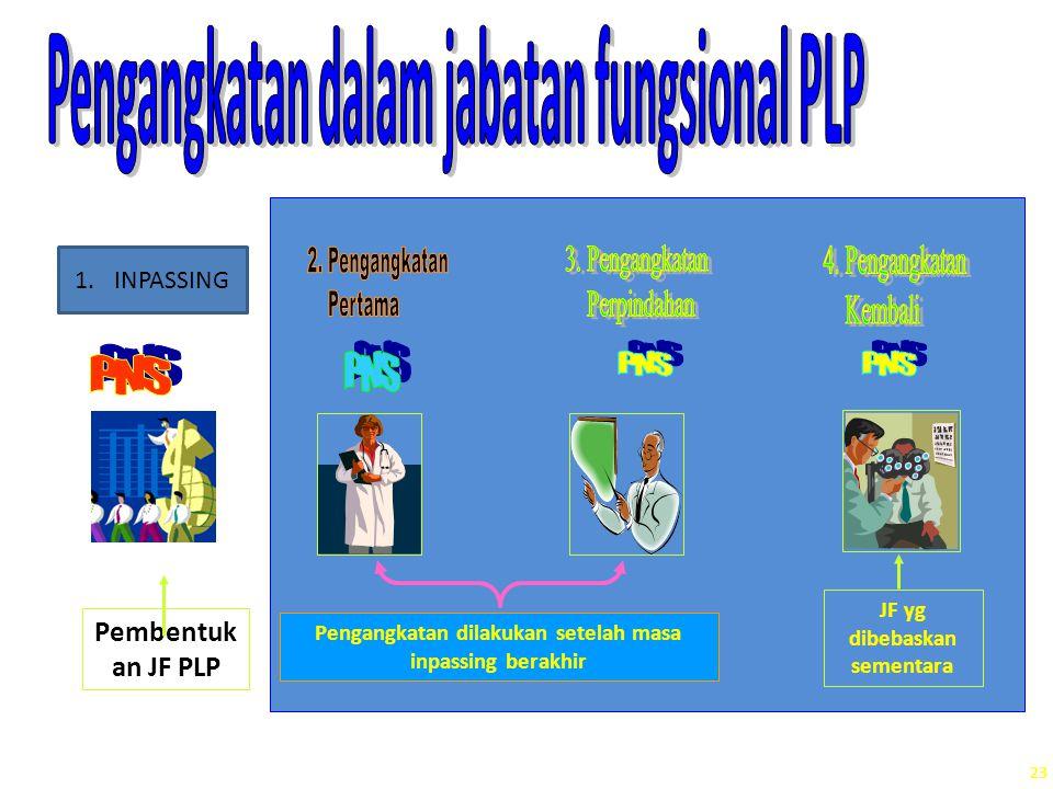 Pengangkatan dilakukan setelah masa inpassing berakhir Pembentuk an JF PLP JF yg dibebaskan sementara 23 1.INPASSING