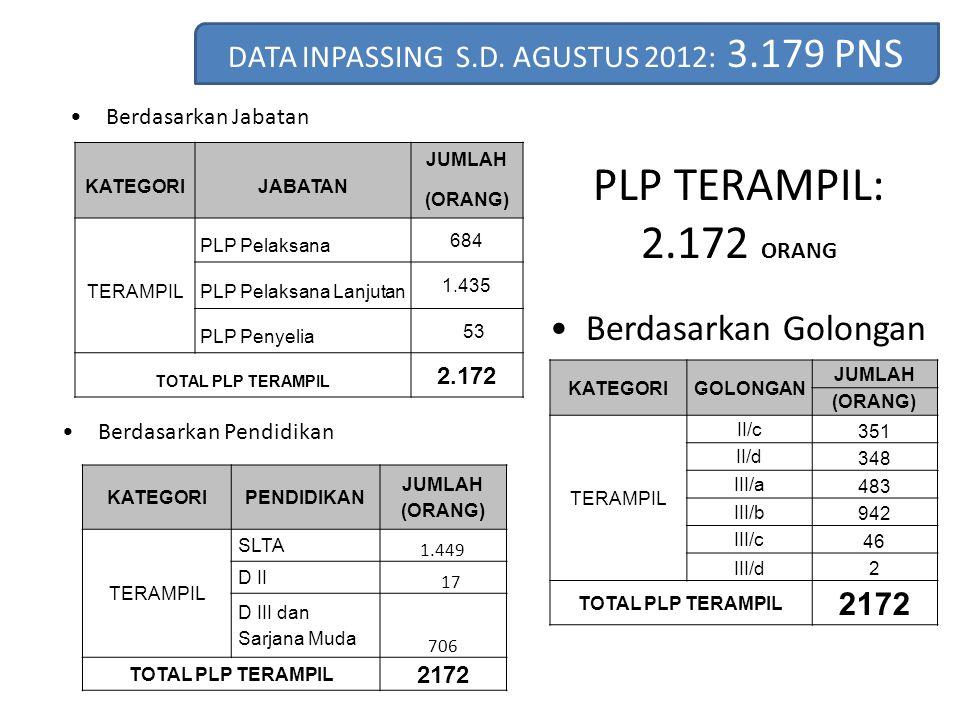 PLP TERAMPIL: 2.172 ORANG Berdasarkan Jabatan Berdasarkan Pendidikan Berdasarkan Golongan KATEGORIJABATAN JUMLAH (ORANG) TERAMPIL PLP Pelaksana 684 PL