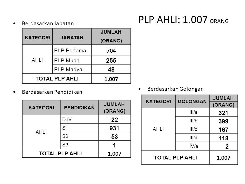 PLP AHLI: 1.007 ORANG Berdasarkan Jabatan Berdasarkan Pendidikan Berdasarkan Golongan KATEGORIJABATAN JUMLAH (ORANG) AHLI PLP Pertama 704 PLP Muda 255