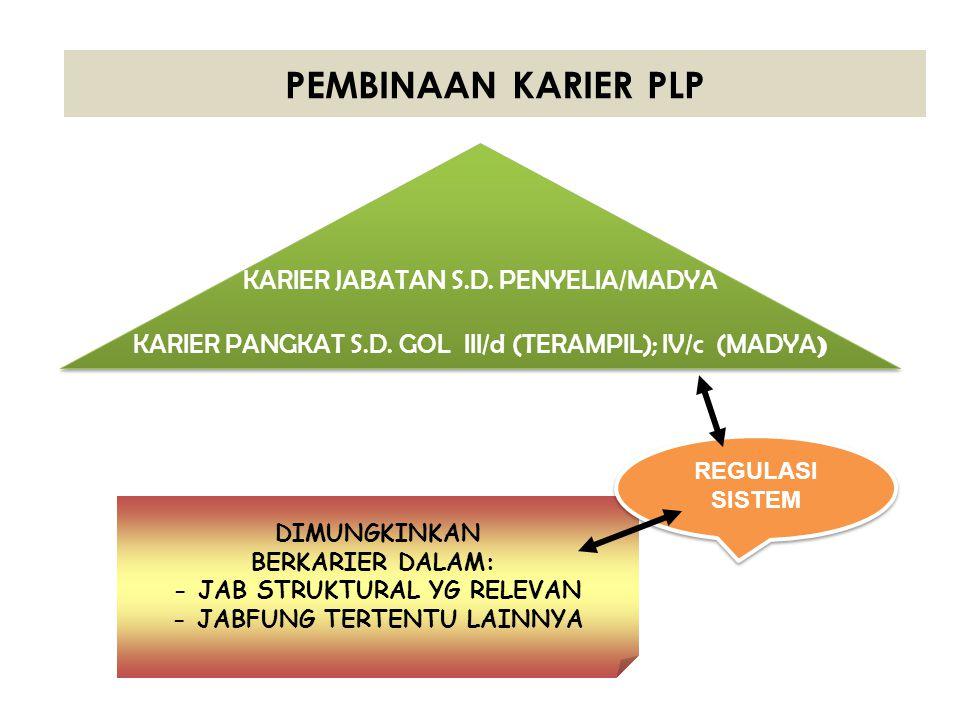 PEMBINAAN KARIER PLP KARIER JABATAN S.D. PENYELIA/MADYA KARIER PANGKAT S.D. GOL III/d (TERAMPIL); IV/c (MADYA ) KARIER JABATAN S.D. PENYELIA/MADYA KAR