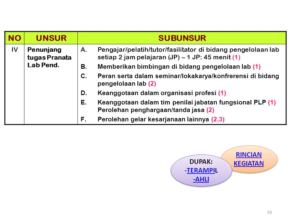 39 NOUNSURSUBUNSUR IVPenunjang tugas Pranata Lab Pend. A.Pengajar/pelatih/tutor/fasilitator di bidang pengelolaan lab setiap 2 jam pelajaran (JP) – 1