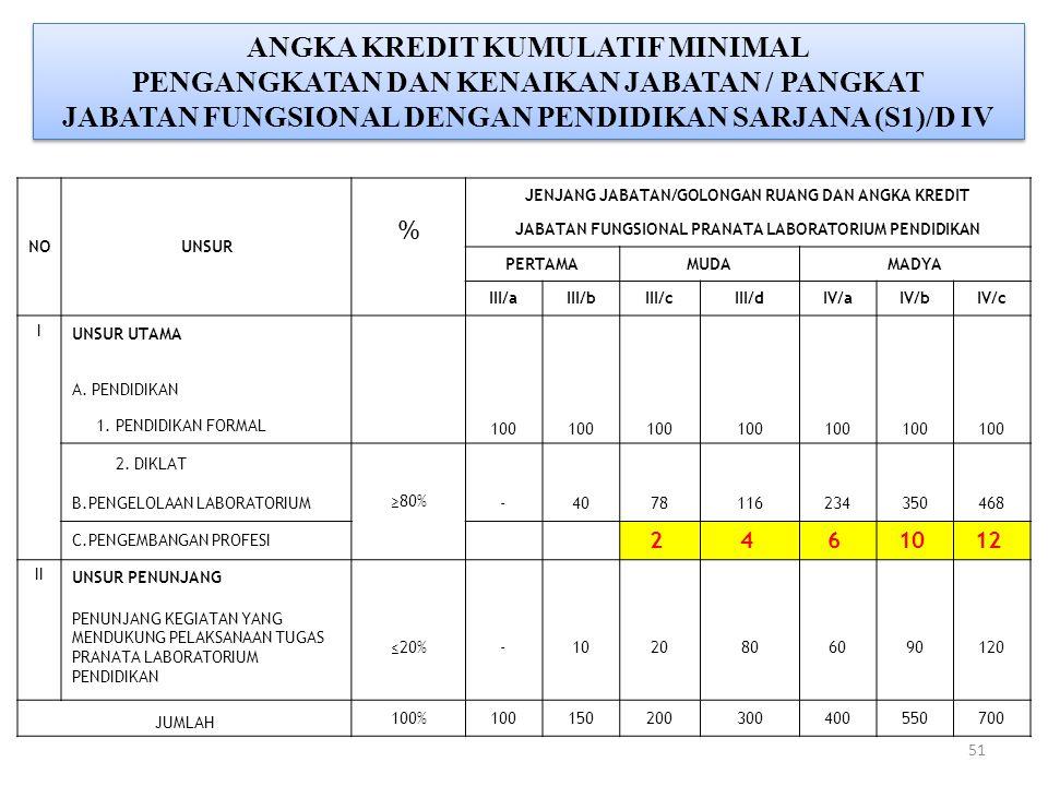 51 ANGKA KREDIT KUMULATIF MINIMAL PENGANGKATAN DAN KENAIKAN JABATAN / PANGKAT JABATAN FUNGSIONAL DENGAN PENDIDIKAN SARJANA (S1)/D IV ANGKA KREDIT KUMU