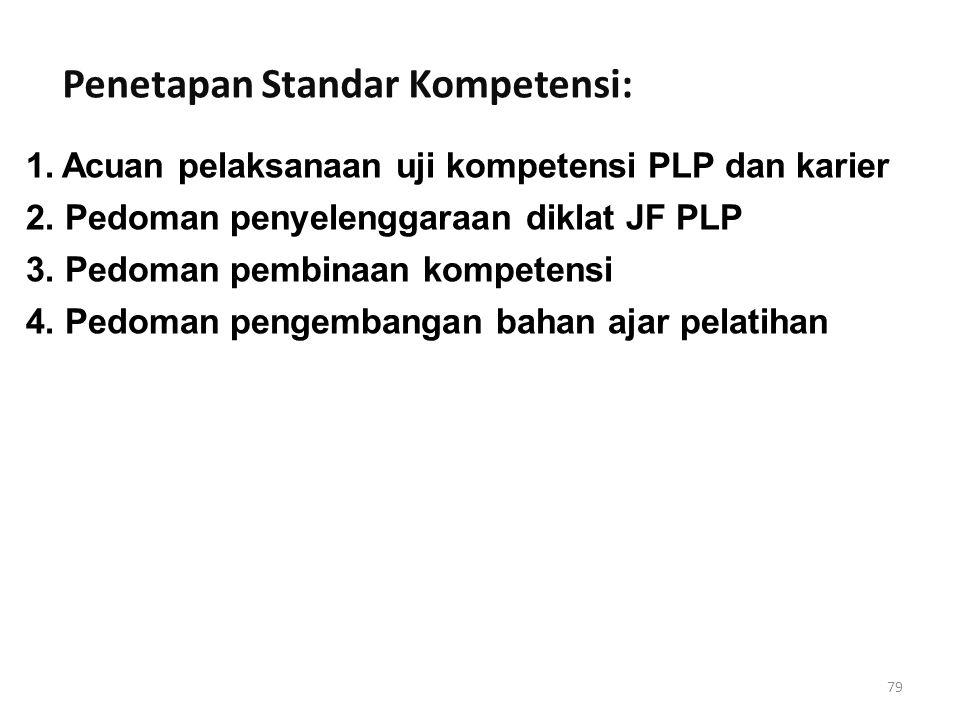 79 1.Acuan pelaksanaan uji kompetensi PLP dan karier 2. Pedoman penyelenggaraan diklat JF PLP 3. Pedoman pembinaan kompetensi 4. Pedoman pengembangan