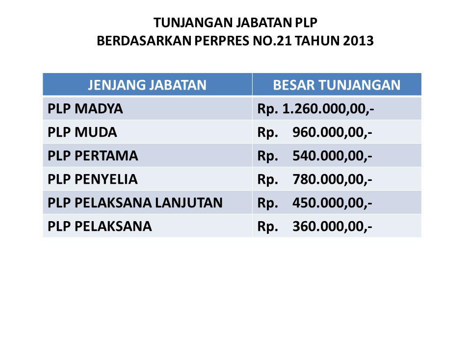 TUNJANGAN JABATAN PLP BERDASARKAN PERPRES NO.21 TAHUN 2013 JENJANG JABATANBESAR TUNJANGAN PLP MADYARp. 1.260.000,00,- PLP MUDARp. 960.000,00,- PLP PER