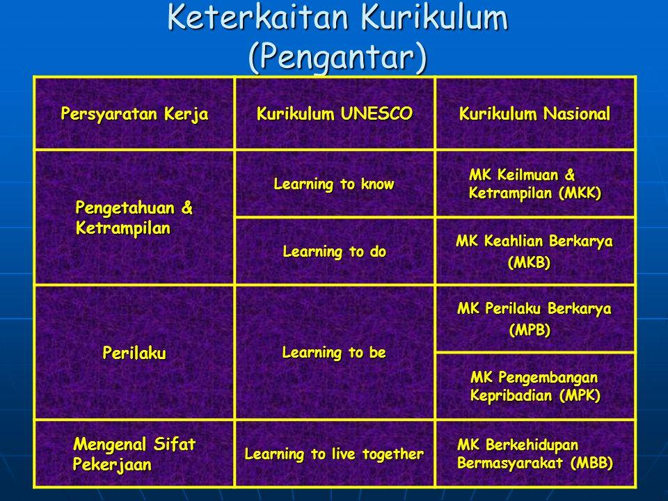 S.S. 200710 Persyaratan Kerja Era Globalisasi (Pengantar) Pengetahuan & Keterampilan Pengetahuan & Keterampilan : Computing, analysis, sintesis : Mana