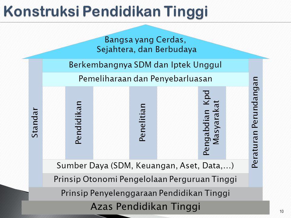 Prinsip Penyelenggaraan Pendidikan Tinggi Prinsip Otonomi Pengelolaan Perguruan Tinggi Pendidikan Penelitian Pengabdian Kpd Masyarakat Berkembangnya SDM dan Iptek Unggul Bangsa yang Cerdas, Sejahtera, dan Berbudaya Sumber Daya (SDM, Keuangan, Aset, Data,...) Standar Peraturan Perundangan Azas Pendidikan Tinggi Pemeliharaan dan Penyebarluasan 10