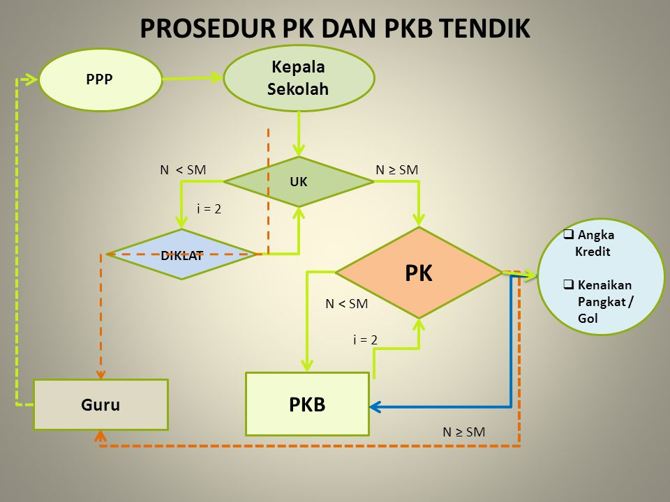  Angka Kredit  Kenaikan Pangkat / Gol PPP UK DIKLAT PK PKB Guru Kepala Sekolah N ≥ SM i = 2 N ≥ SM N < SM i = 2 PROSEDUR PK DAN PKB TENDIK